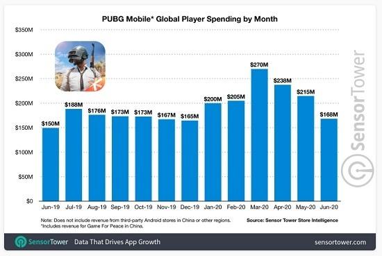 pubg mobile berhasil raih keuntungan 43 triliun rupiah