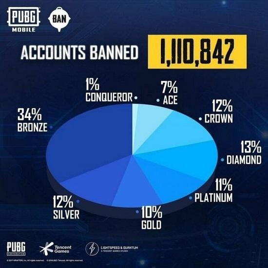 pubg mobile banned 1 juta akun cheater